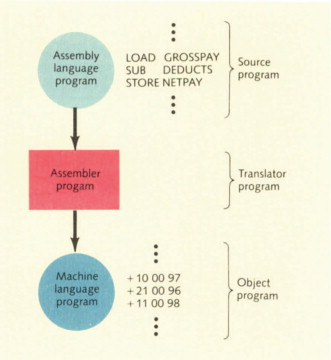 Machine Language - an overview | ScienceDirect Topics