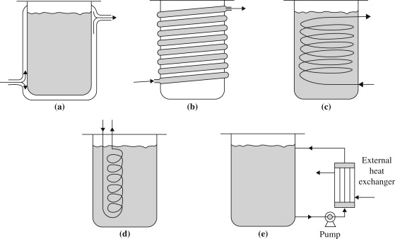 Bioreactor Operation An Overview Sciencedirect Topics