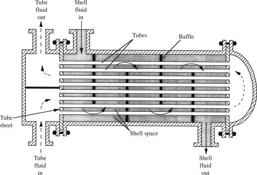 Heat Exchange Area - an overview | ScienceDirect Topics