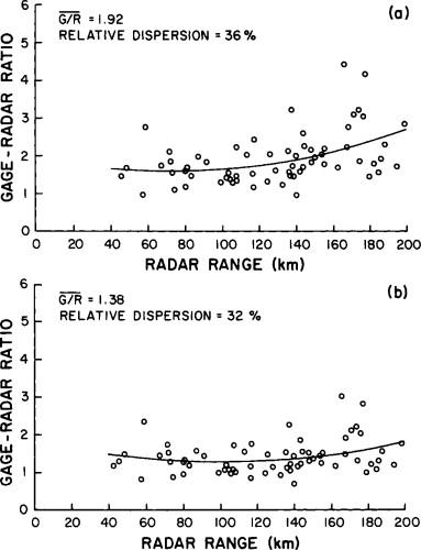 Rain Gauge - an overview | ScienceDirect Topics