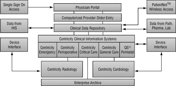 Hospital Information System - an overview | ScienceDirect Topics