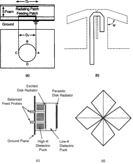 Radiating Patch - an overview | ScienceDirect Topics