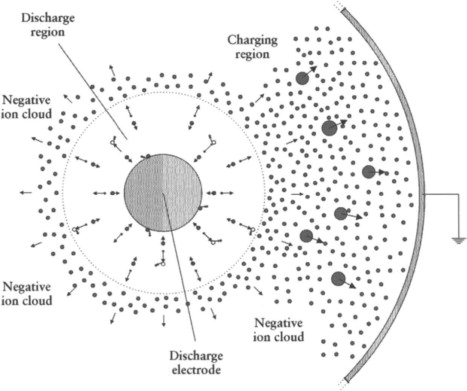 Negative Corona - an overview | ScienceDirect Topics