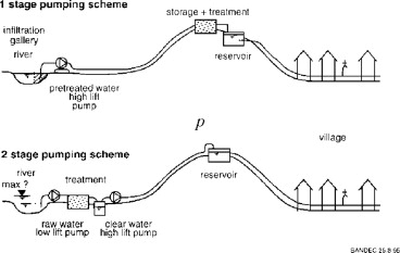 Water Distribution System - an overview | ScienceDirect Topics