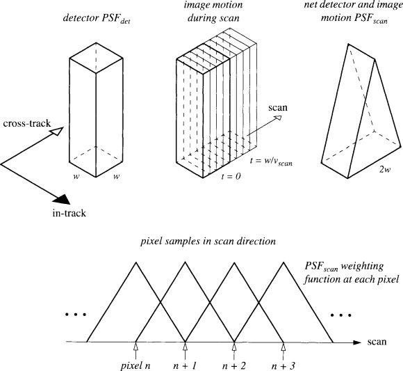 Conventional Camera - an overview | ScienceDirect Topics