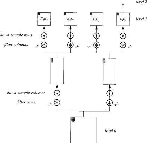 Laplacian Pyramid - an overview | ScienceDirect Topics