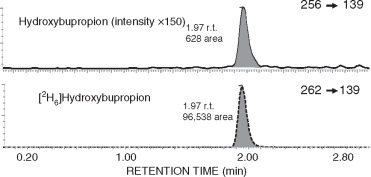 Hydroxybupropion - an overview | ScienceDirect Topics
