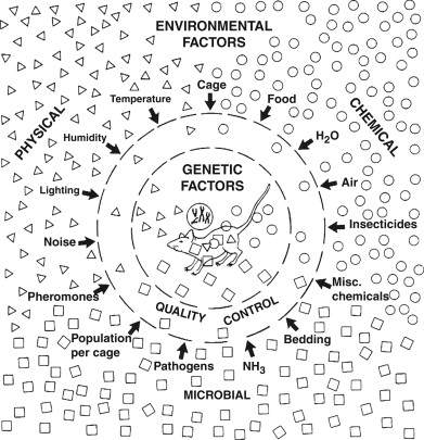 Environmental Considerations for Research Animals - ScienceDirect