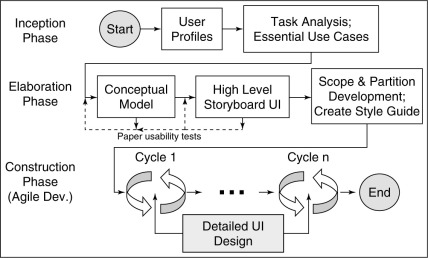 User Centered Design An Overview Sciencedirect Topics