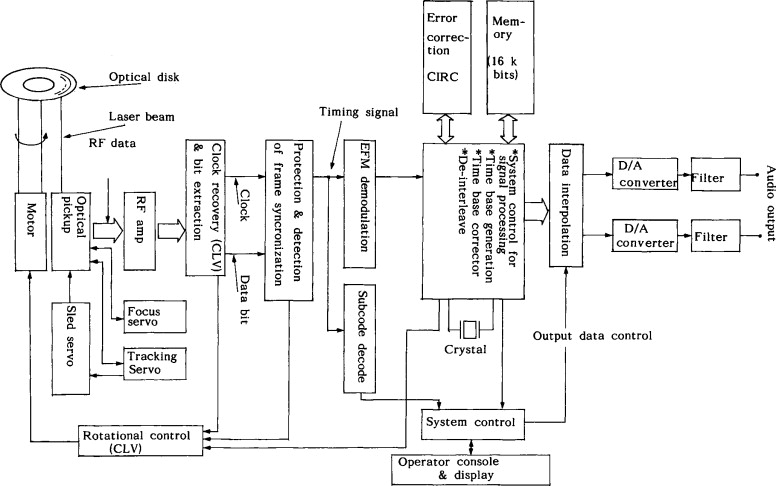 sign in to download full-size image  fig  7 38  block diagram