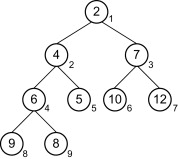Complete Binary Tree - an overview | ScienceDirect Topics
