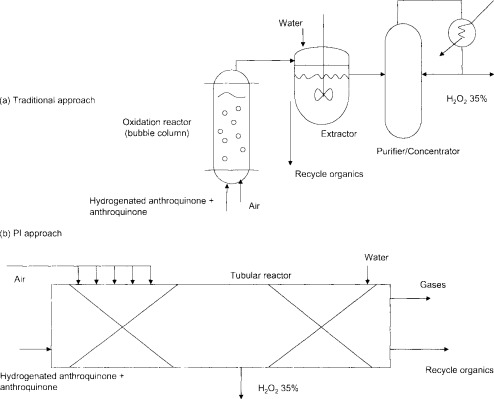 Sulfonic Acid - an overview | ScienceDirect Topics