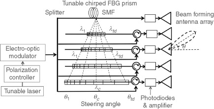 Phased-Array Antenna - an overview | ScienceDirect Topics