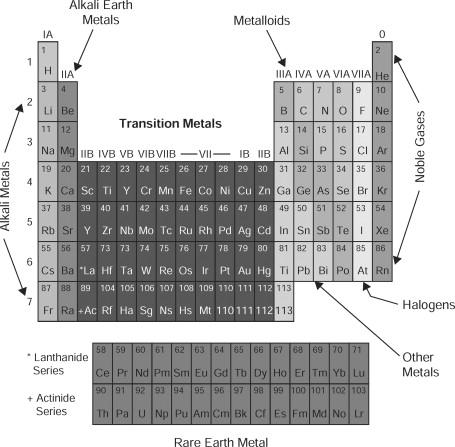 beryllium 7 dating