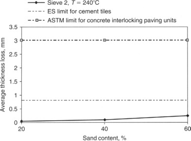 Abrasion Resistance - an overview | ScienceDirect Topics