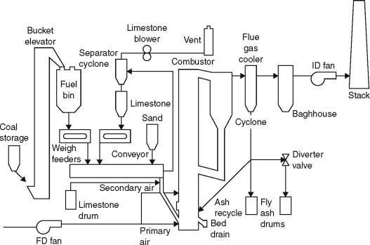 Incinerator - an overview | ScienceDirect TopicsScienceDirect.com