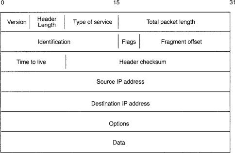 Internet Layer - an overview | ScienceDirect Topics