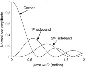 Cross-Phase Modulation - an overview | ScienceDirect Topics
