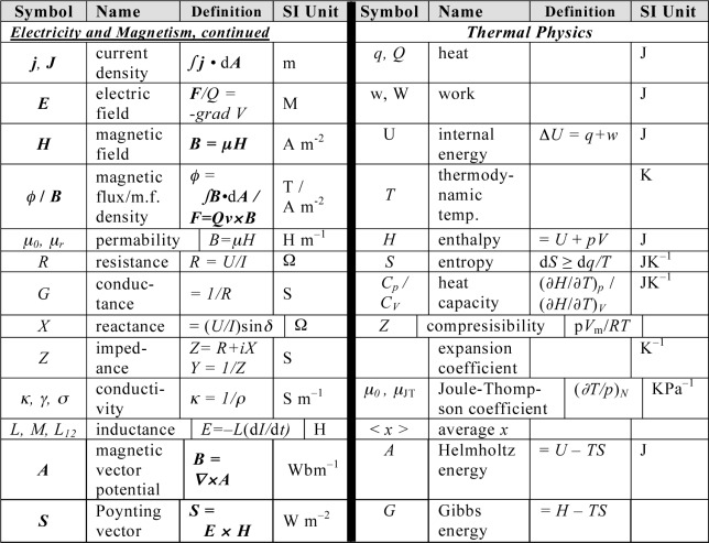 Style And Usage For Physics Sciencedirect