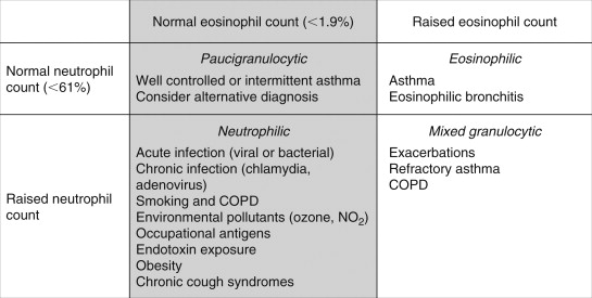 Sputum - an overview | ScienceDirect Topics