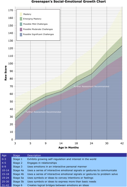 Growth Chart An Overview Sciencedirect Topics
