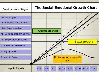 The Bayley-III Social-Emotional Scale - ScienceDirect