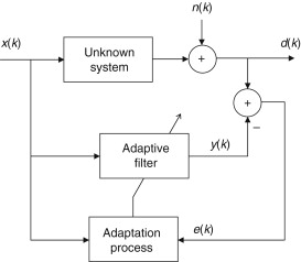 Adaptive Filter Design - an overview | ScienceDirect Topics
