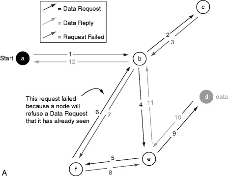 Peer-to-Peer File Sharing - an overview | ScienceDirect Topics
