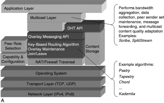 Multicast Routing Protocol - an overview | ScienceDirect Topics