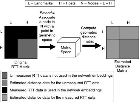 Geometric Distance - an overview | ScienceDirect Topics