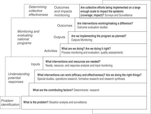 Summative Evaluation - an overview | ScienceDirect Topics