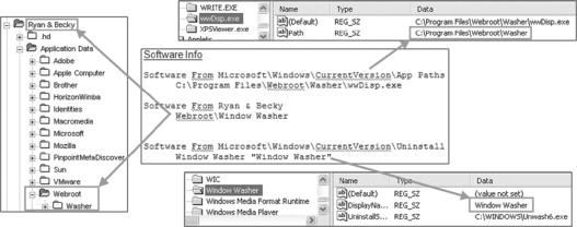 Windows Forensic Analysis - ScienceDirect