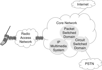 Cellular Network Security - ScienceDirect