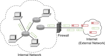 Network Firewall - an overview | ScienceDirect Topics