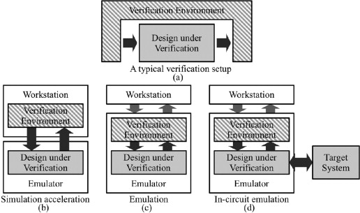 Verification Environment an overview | ScienceDirect Topics