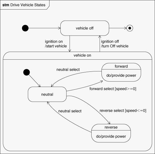 State Machine Diagram | State Machine Diagram An Overview Sciencedirect Topics