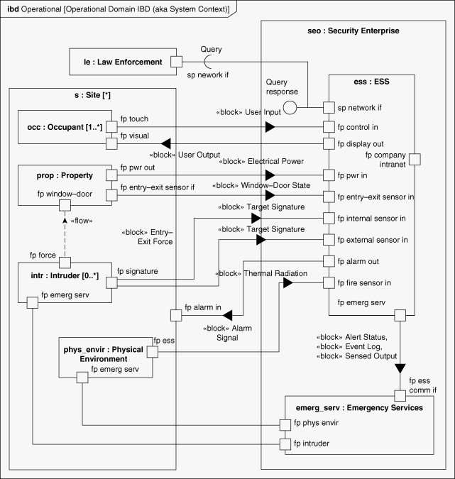 Context Diagram An Overview Sciencedirect Topics