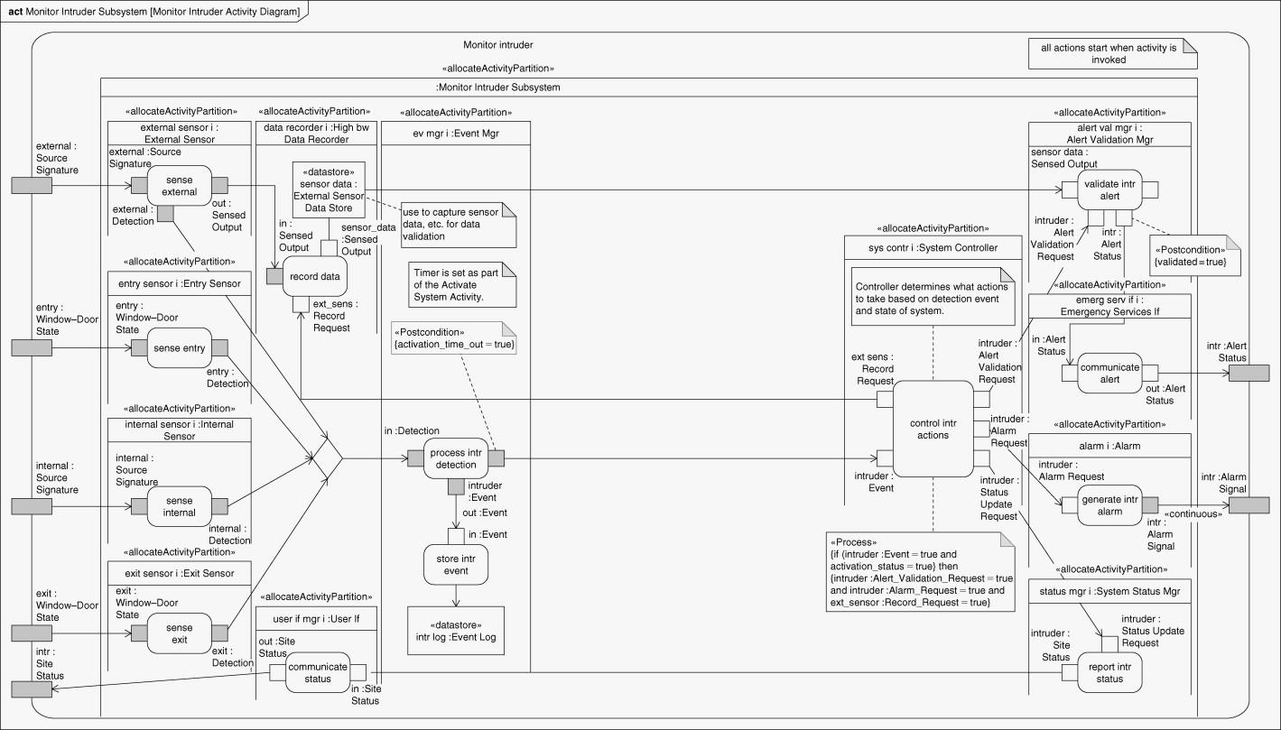 23+ Activity Diagram With Swimlanes Example Background