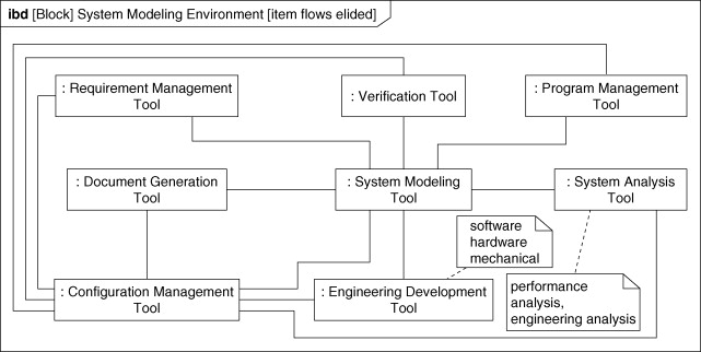 System Engineering Approach An Overview Sciencedirect Topics