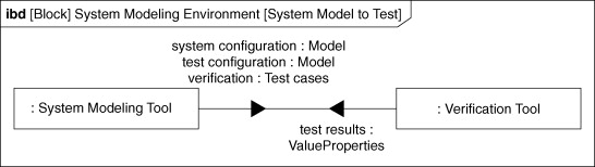 Verification Environment - an overview | ScienceDirect Topics