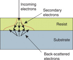 Electron Beam - an overview | ScienceDirect Topics