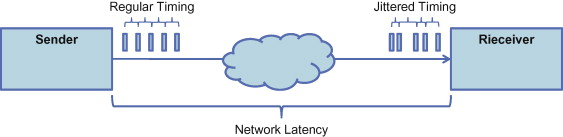 Network Latency - an overview | ScienceDirect Topics