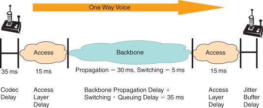 Backbone Router - an overview   ScienceDirect Topics
