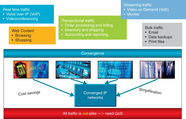 Converged Network - an overview | ScienceDirect Topics