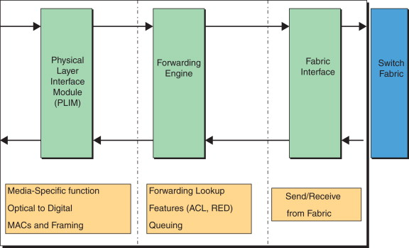 Forwarding Engine - an overview | ScienceDirect Topics