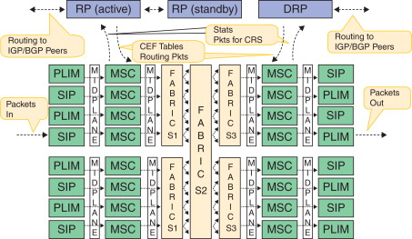 Forwarding Plane - an overview | ScienceDirect Topics