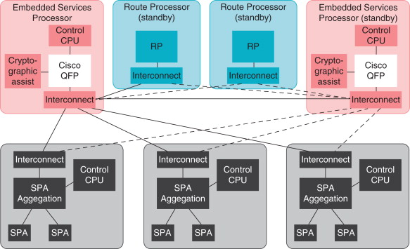 Packet Processing Function - an overview | ScienceDirect Topics