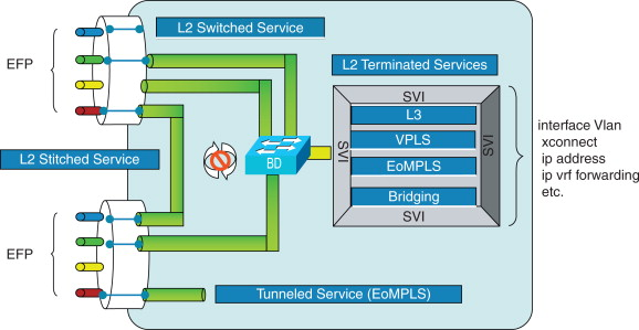 Switched Service - an overview | ScienceDirect Topics