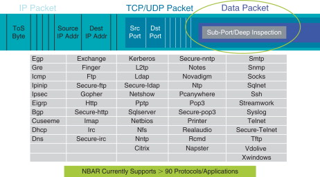 Deep Packet Inspection - an overview | ScienceDirect Topics