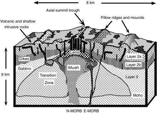 Oceanic Crust An Overview Sciencedirect Topics